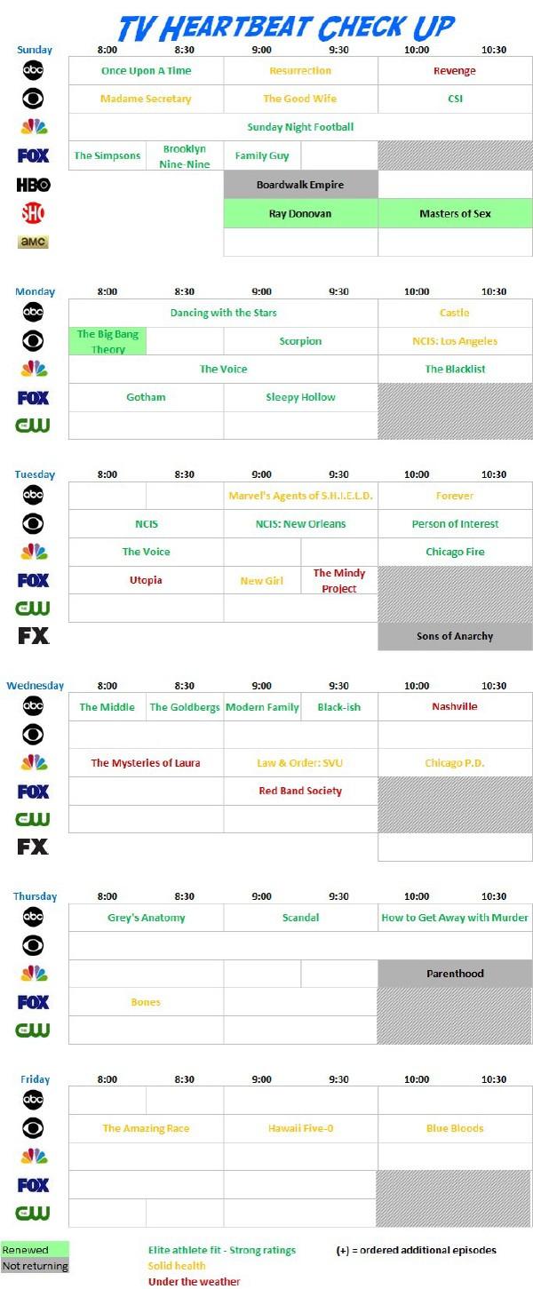 TV Heartbeat check up chart 10-1